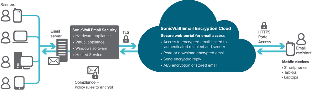 BYOD sonicwall firewalls diagram infographic email encryption with SSL VPN