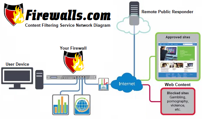 network diagram of a content filtering service interacting with your firewall and user devices