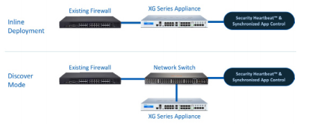 inline or TAP mode allows you to add Sophos Synchronized Security to any existing network