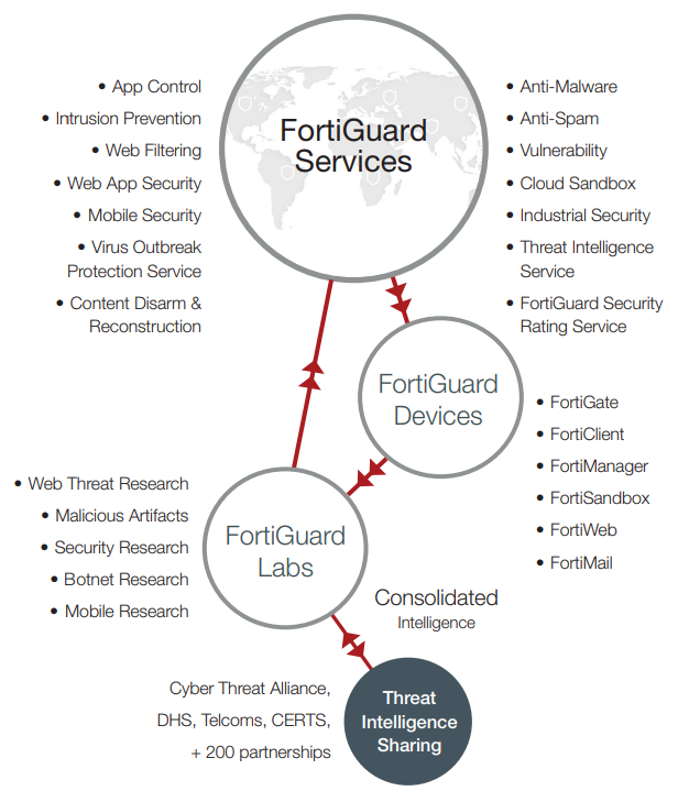 fortiguard labs provides real time threat intelligence for your fortigate firewall