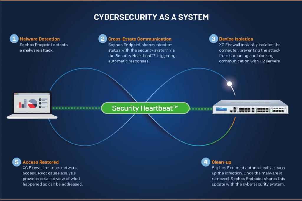 Sophos Security Heartbeat Scenario