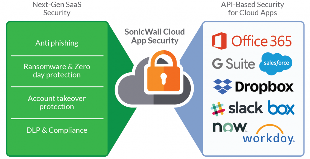 Comfortable as a Cloud with SonicWall Cloud App Security