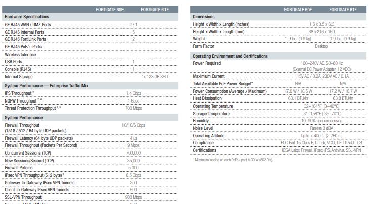 FortiGate 60F Tech specs