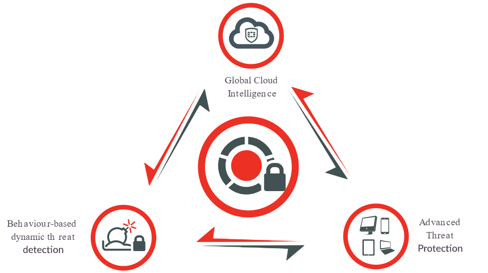 Advanced Threat Protection with FortiClient next generation endpoint