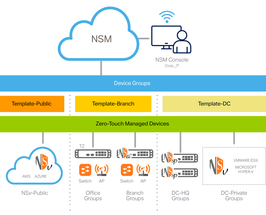 How does SonicWall Network Security Manager work?