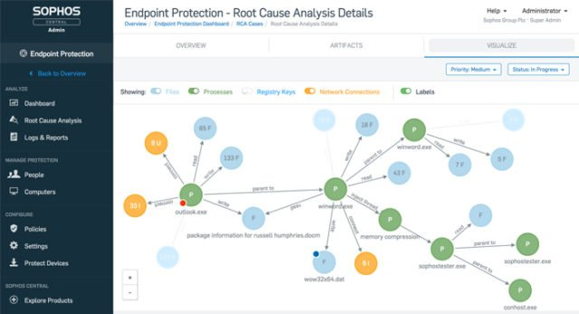 Sophos Intercept X Advanced with EDR for Endpoint Protection