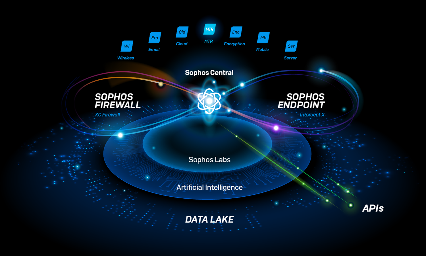 Sophos XDR: Extended response & advanced AI for the whole network