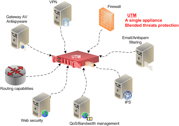 What is a UTM Firewall